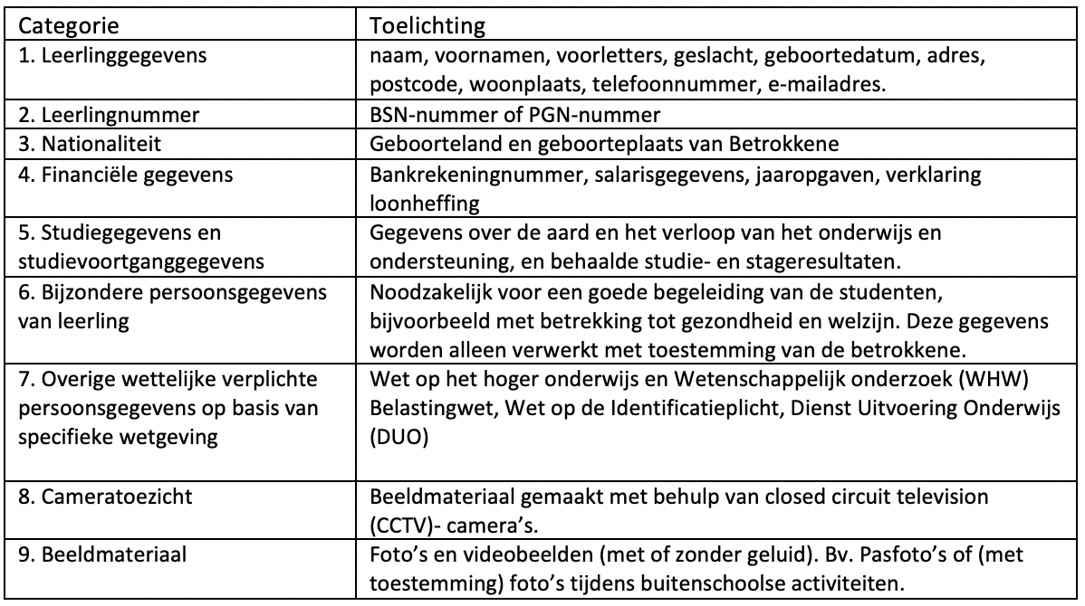 Privacytabel categorie en toelichting privacy gegevens